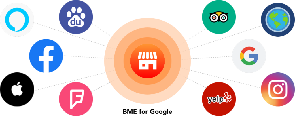 サイテーション MEO対策 BME Googleマイビジネス